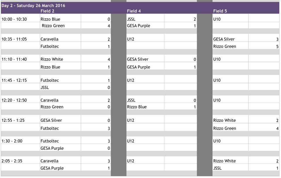 U11 Results Day 2